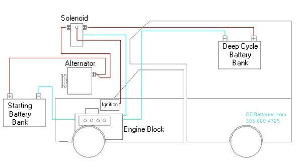 Image result for rv battery isolator wiring diagram   rv electrical   Rv battery, Battery