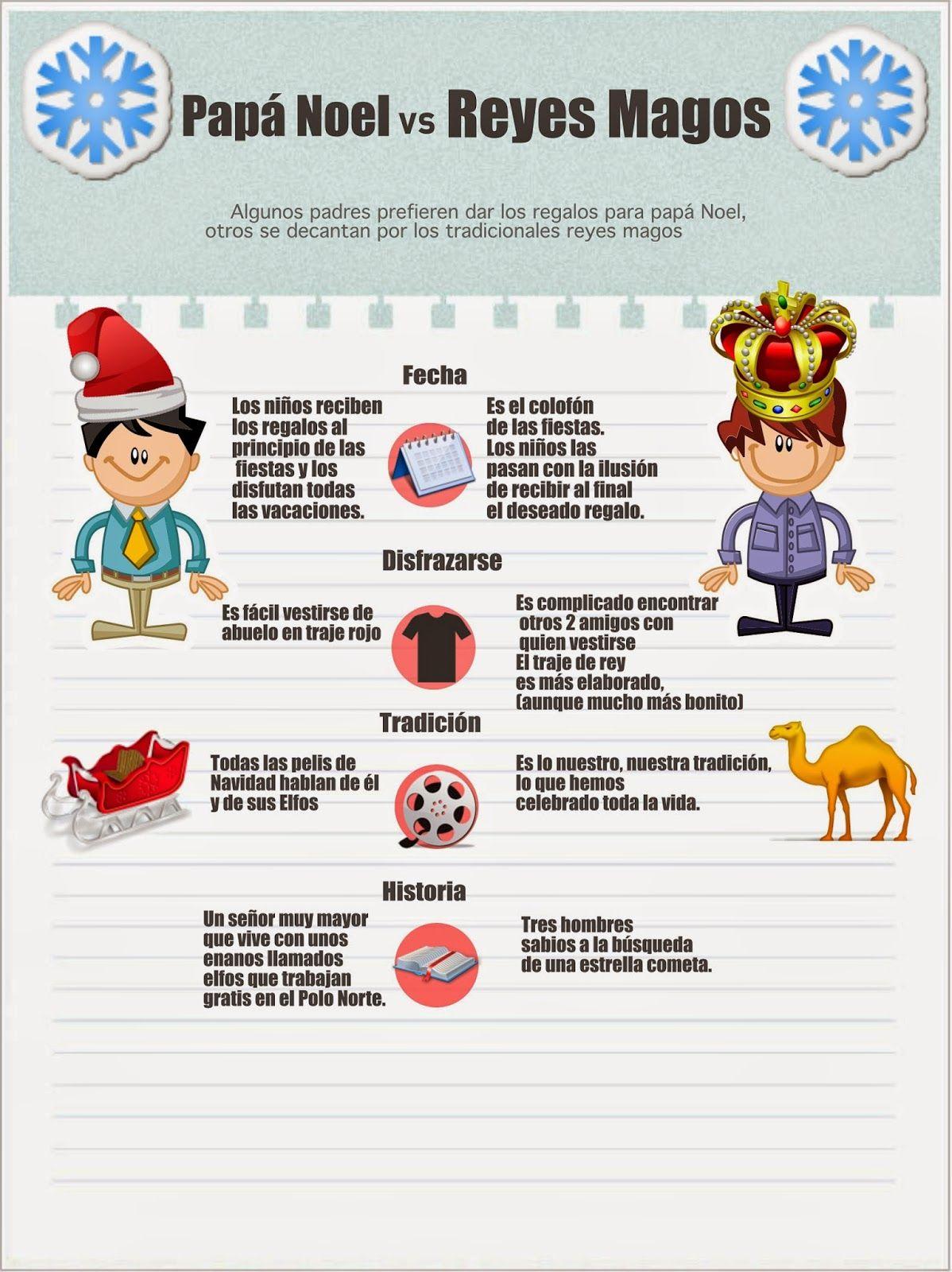 Fotos Papa Noel Reyes Magos.Infografia Papa Noel Vs Reyes Magos Y Tu De Quien Eres