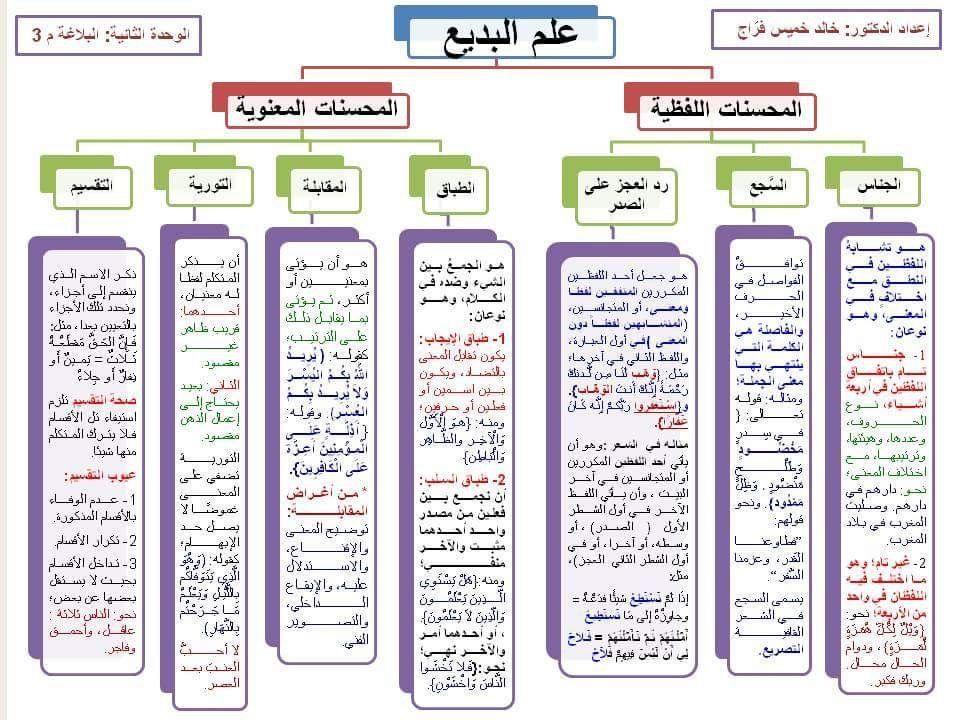 علم البديع Learn Arabic Language Learning Arabic Arabic Language