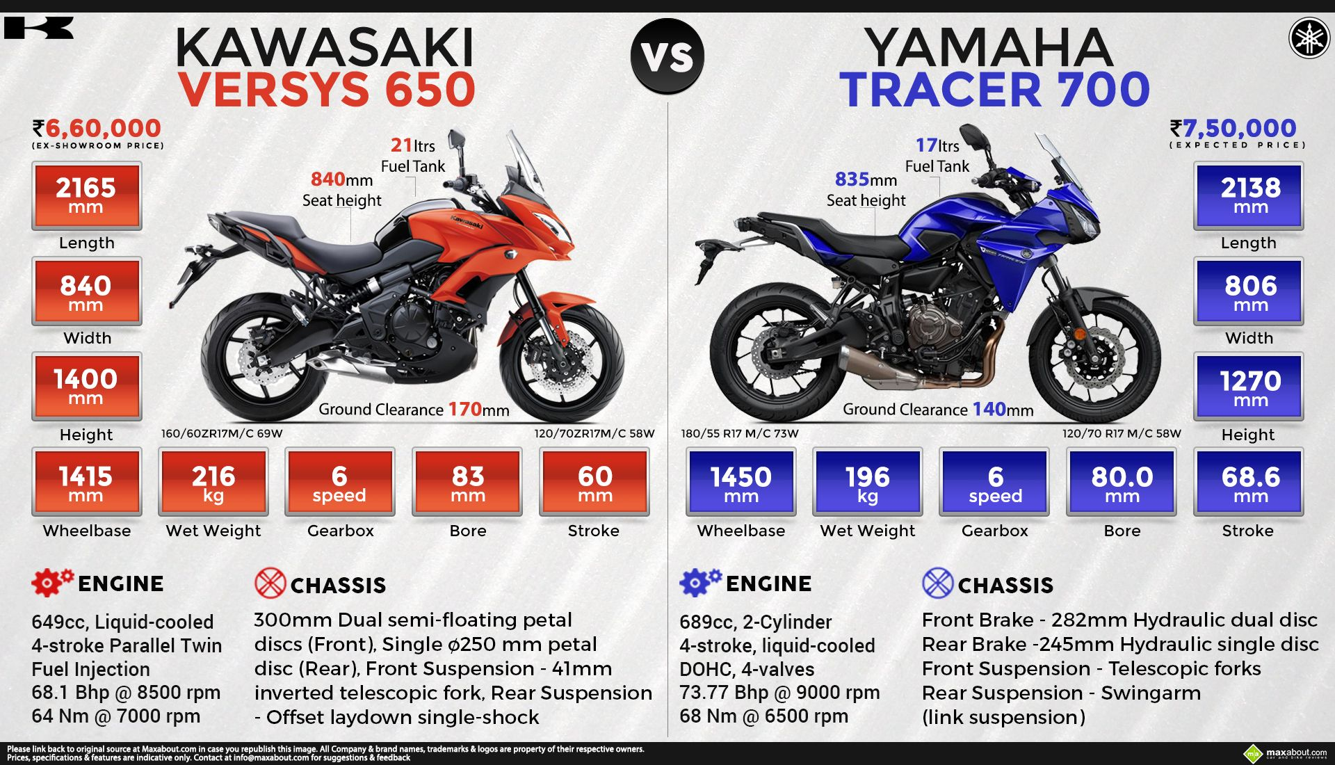 Kawasaki Versys 650 Vs Yamaha Tracer 700 Versys 650 Versys