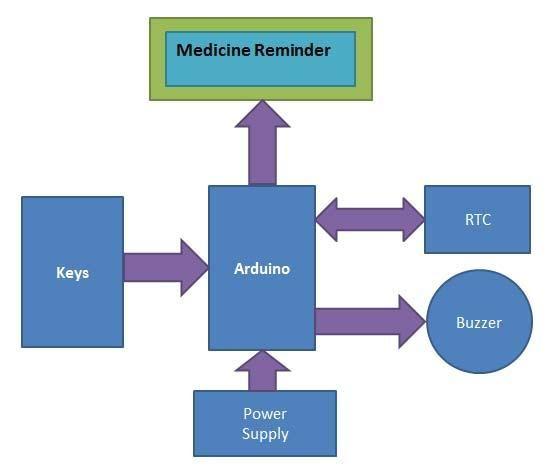 Block Diagram To Build Medicine Reminder Using Arduino