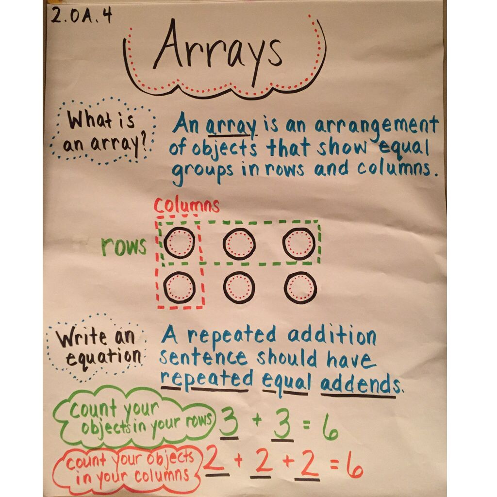 I Created This Anchor Chart On Arrays For My Second Graders Excuse The Wrinkled Paper