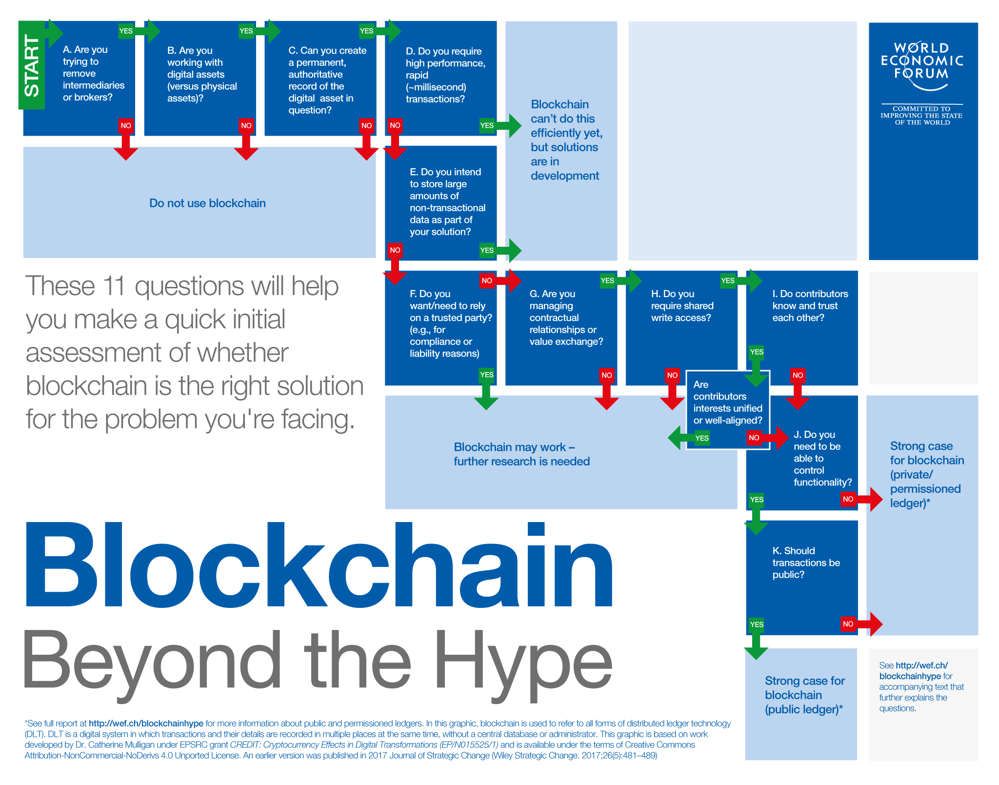 Blockchain Is An Innovative Solution But It Is Not The Solution To All Problems Blockchain Blockchain Technology This Or That Questions