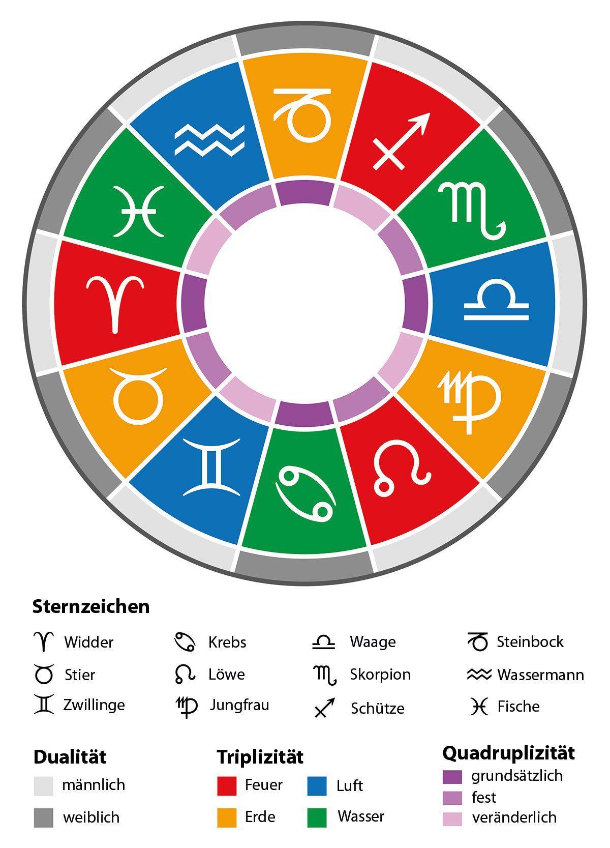 Welches Sternzeichen Passt Zu Zwilling Mann : pin von b yza auf star sign astrologie sternzeichen sternzeichen und zwillinge sternzeichen ~ A.2002-acura-tl-radio.info Haus und Dekorationen
