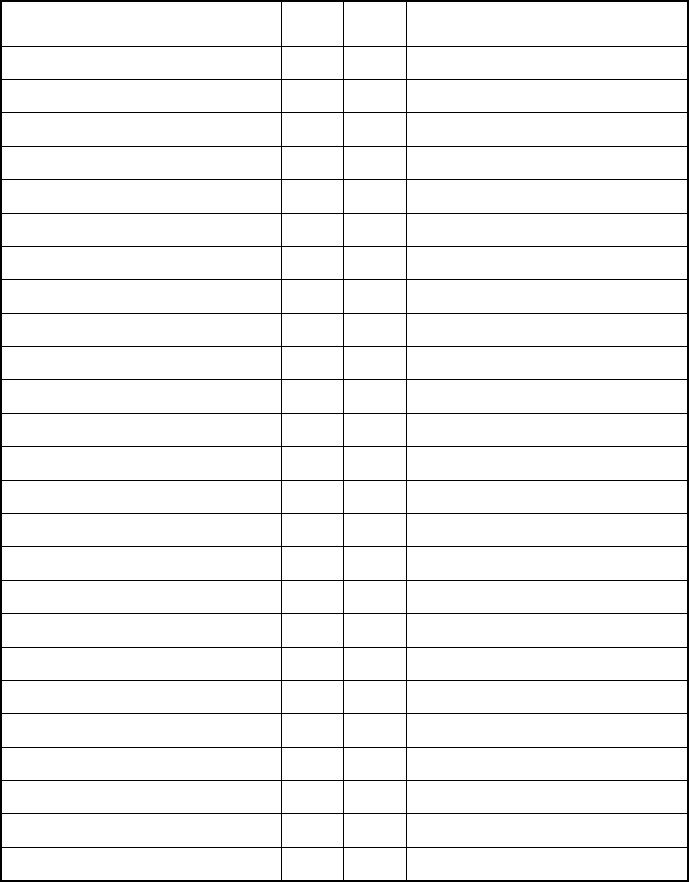 Blank template for Table of contents, student turn in list for