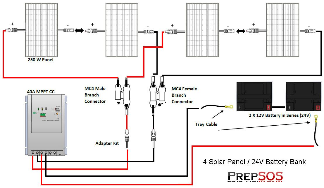 off grid solar array wiring diagram renogy 1000w polycrystalline solar panel cabin kit | tiny ... off grid solar system packages