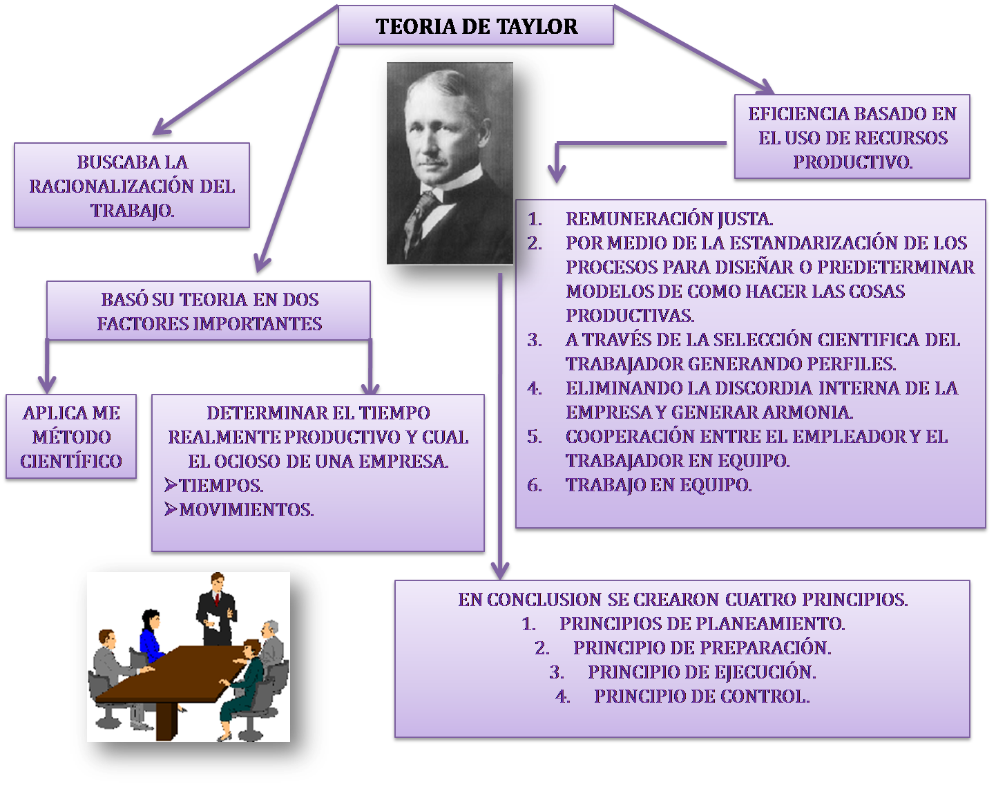 frederick w taylor Us inventor frederick winslow taylor analyzed shop production his time-and-motion system led to modern mass production techniques frederick winslow taylor was born on march 20, 1856, in .