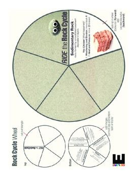 Rock cycle wheel students find images or draw pictures on their rock cycle wheel students find images or draw pictures on their wheel they fasten ccuart Image collections