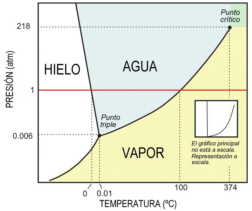 Diagrama de fases simplificado del agua el agua es una de las diagrama de fases simplificado del agua el agua es una de las pocas ccuart Image collections