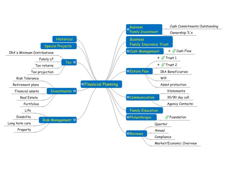 Financial Planning Financial planning, Financial asset