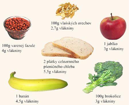 Vláknina v potravinách - ZDRAVIE.sk
