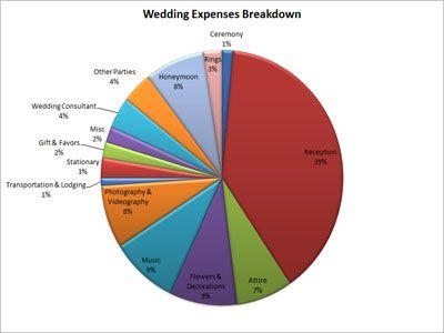 Wedding Budget Percentages | Real Wedding | Pinterest
