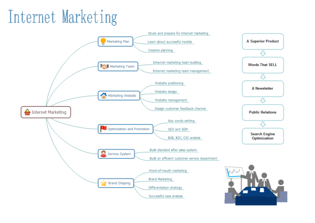 A mind map example of internet marketing  | Mind Map | Mind map