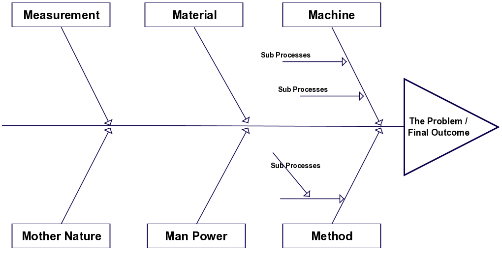 A Fishbone Diagram Template That Can Be Used In The Manufacturing