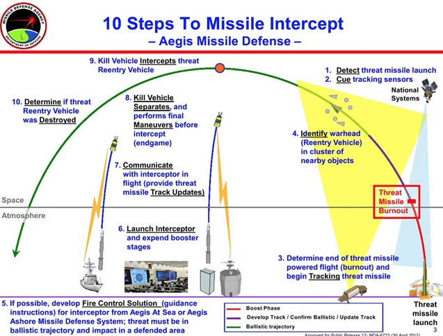Pin On Advanced Missile Warheads