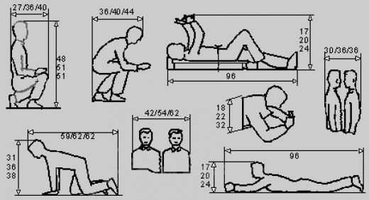 Ergonomics And Its Relationship With Anthropometry Human