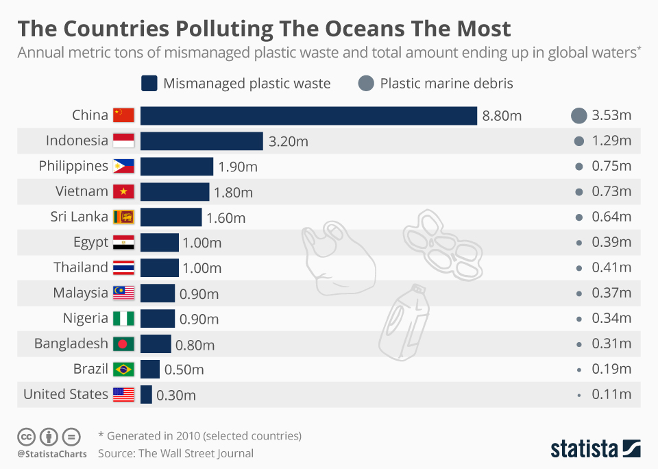 The Countries Polluting The Oceans The Most Marine Debris Ocean