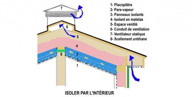 Isoler un plafond cathédrale de lu0027intérieur Thereu0027s no place like