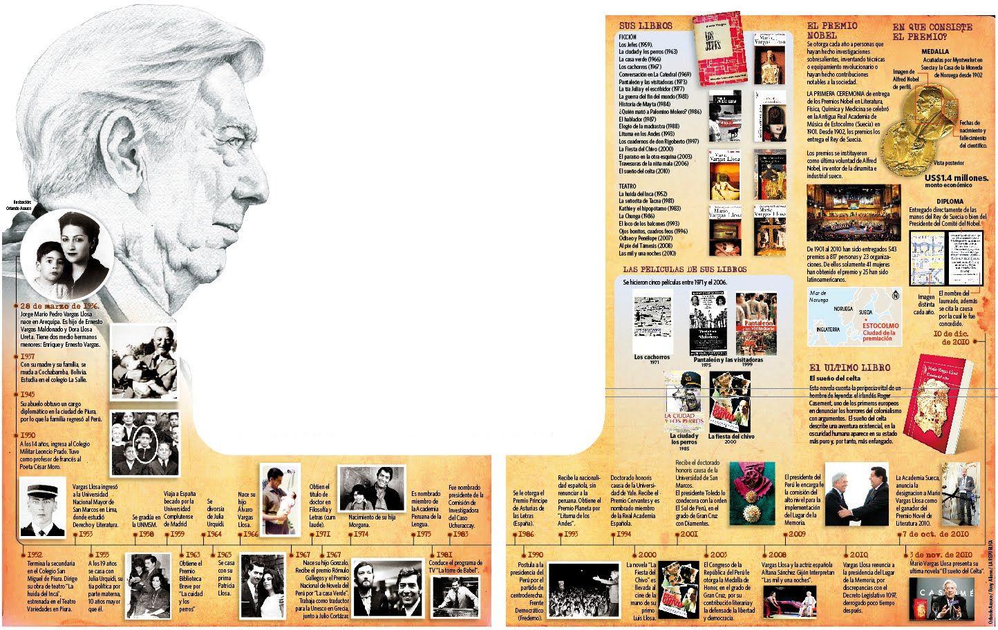 Meet The Extraordinary Mario Vargas Llosa He Is A Writer, Essayist,  Journalist,