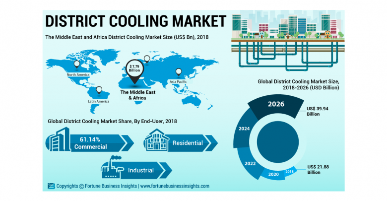 How District Cooling Market Will Generate Huge Revenue