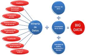 Resultado De Imagen Para Big Data En La Educacion Ventajas Y Desventajas Computacion Educacion Aprendizaje