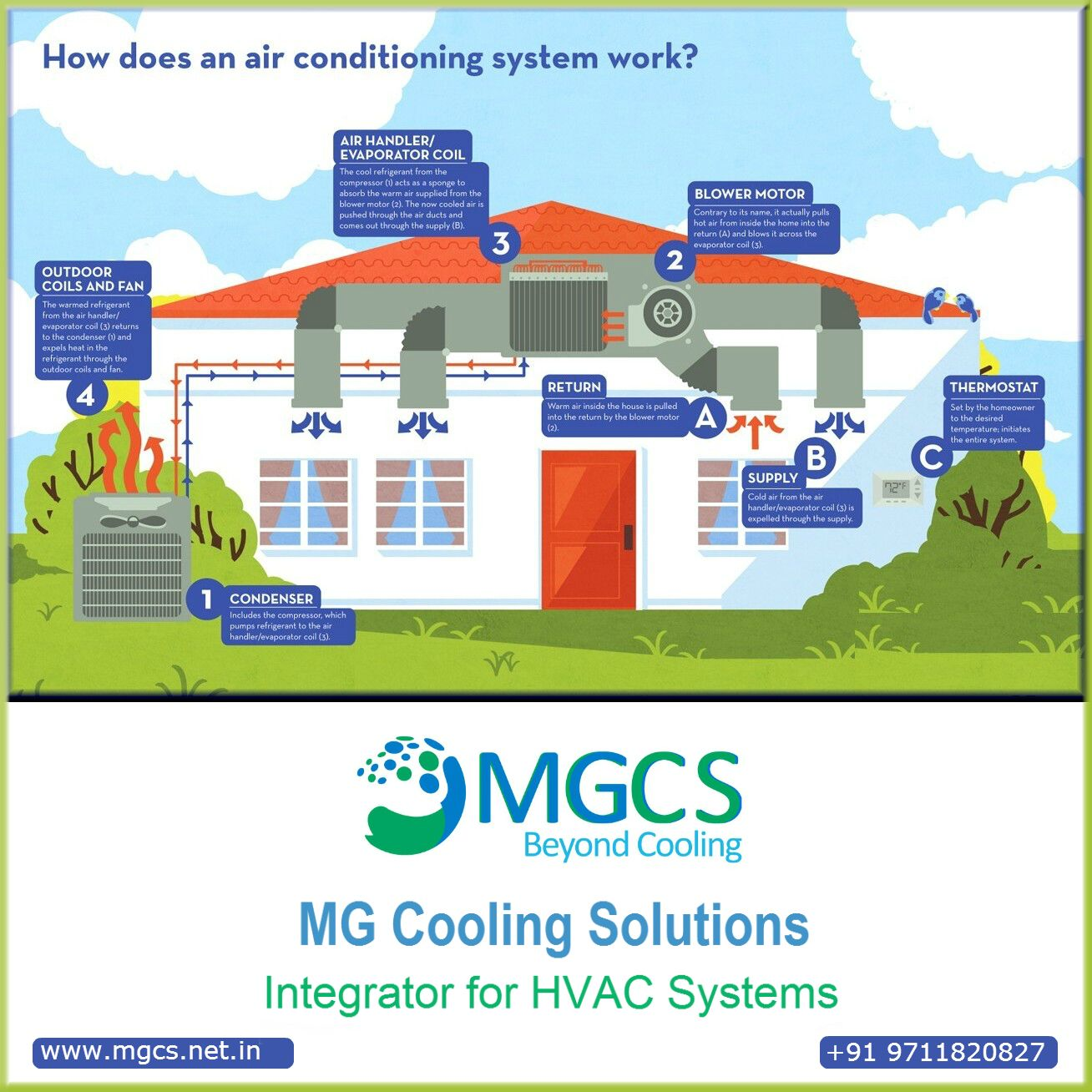 Mg Cooling Solution Top Hvac Comany In India Elaborated Via