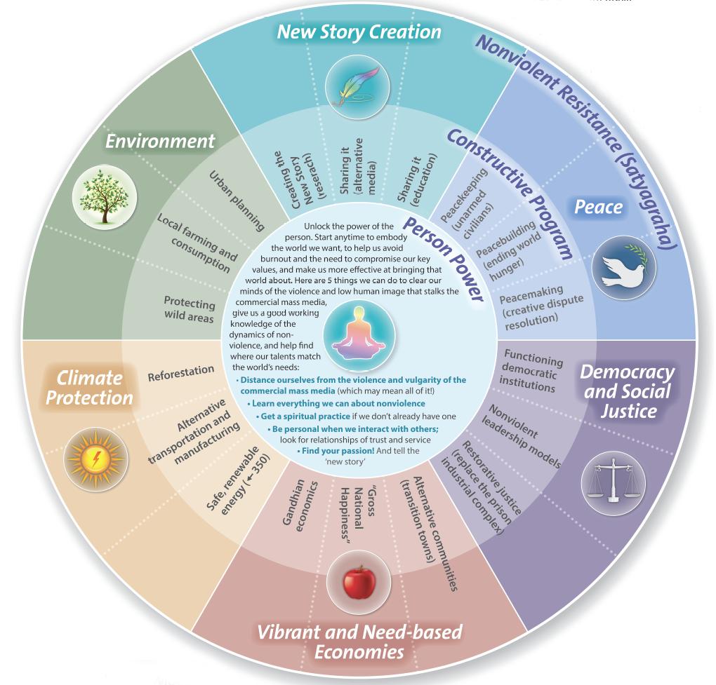 Mandala of Non-Violent Resistance: Unity, Strategy, and ... Non Violent Resistance Therapy