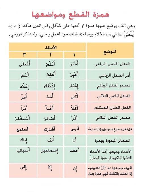 Japanese Learning Arabic Learning Arabic For Beginners Learn Arabic Online