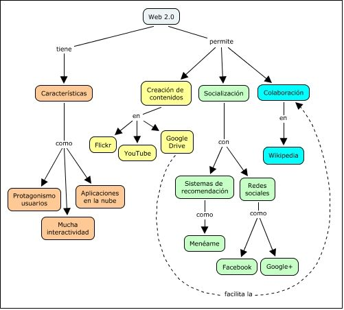 Web 2 0 D Nde Est El Error Mapa Conceptual Realizado