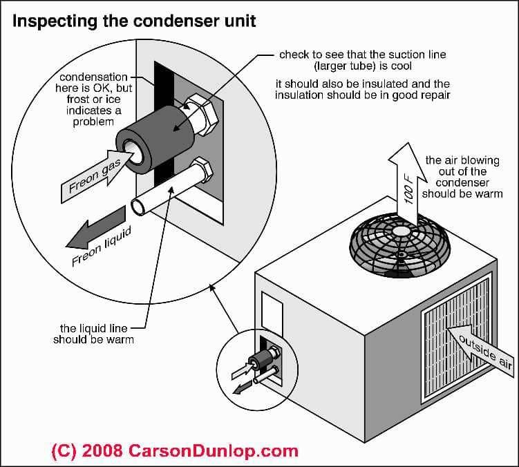 Schematic of an air conditioner compressor unit showing