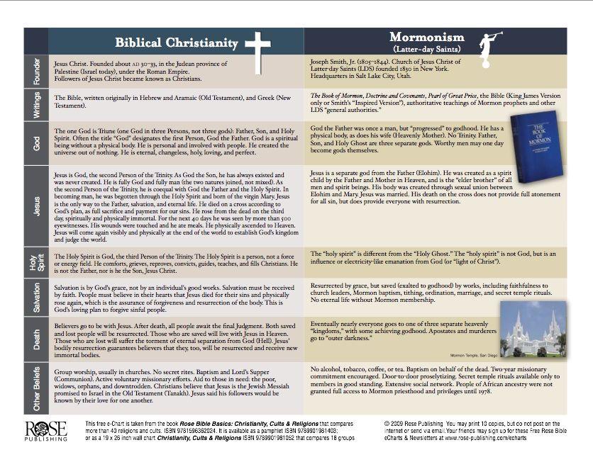 Mormon Vs Christian Beliefs With Images Mormon Christian