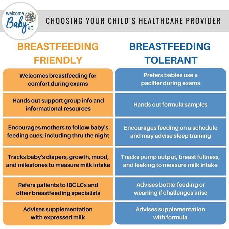 Breastfeeding friendly providers vs breastfeeding tolerant