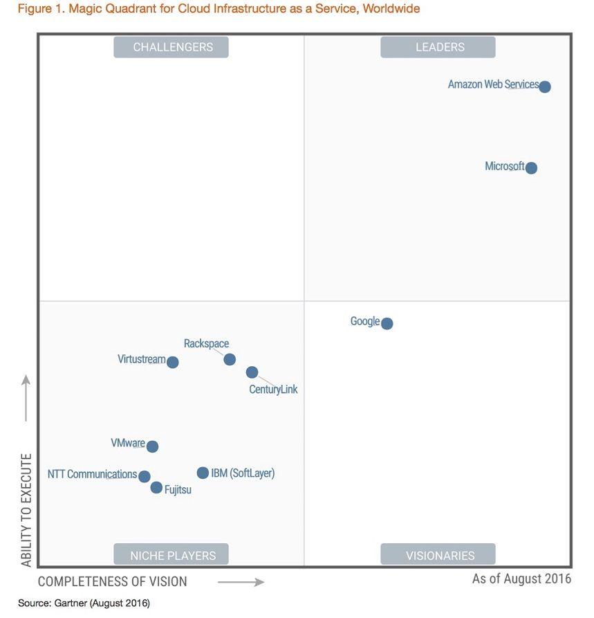 2016 Gartner Magic Quadrant On Cloud Platform Providers