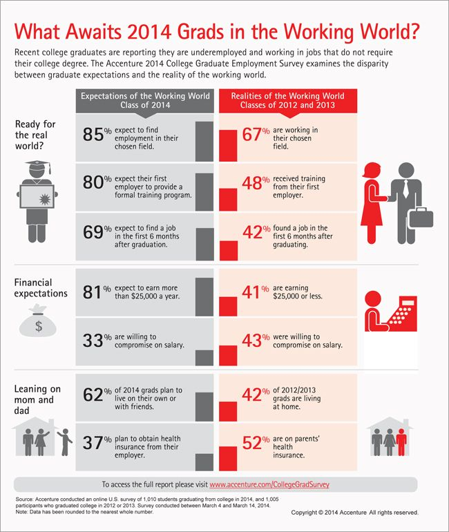 Accenture 2014 College Graduate Employment Survey Infographic Career Counseling Life After College Infographic
