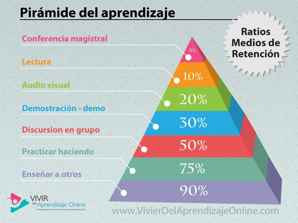 La pirámide del aprendizaje