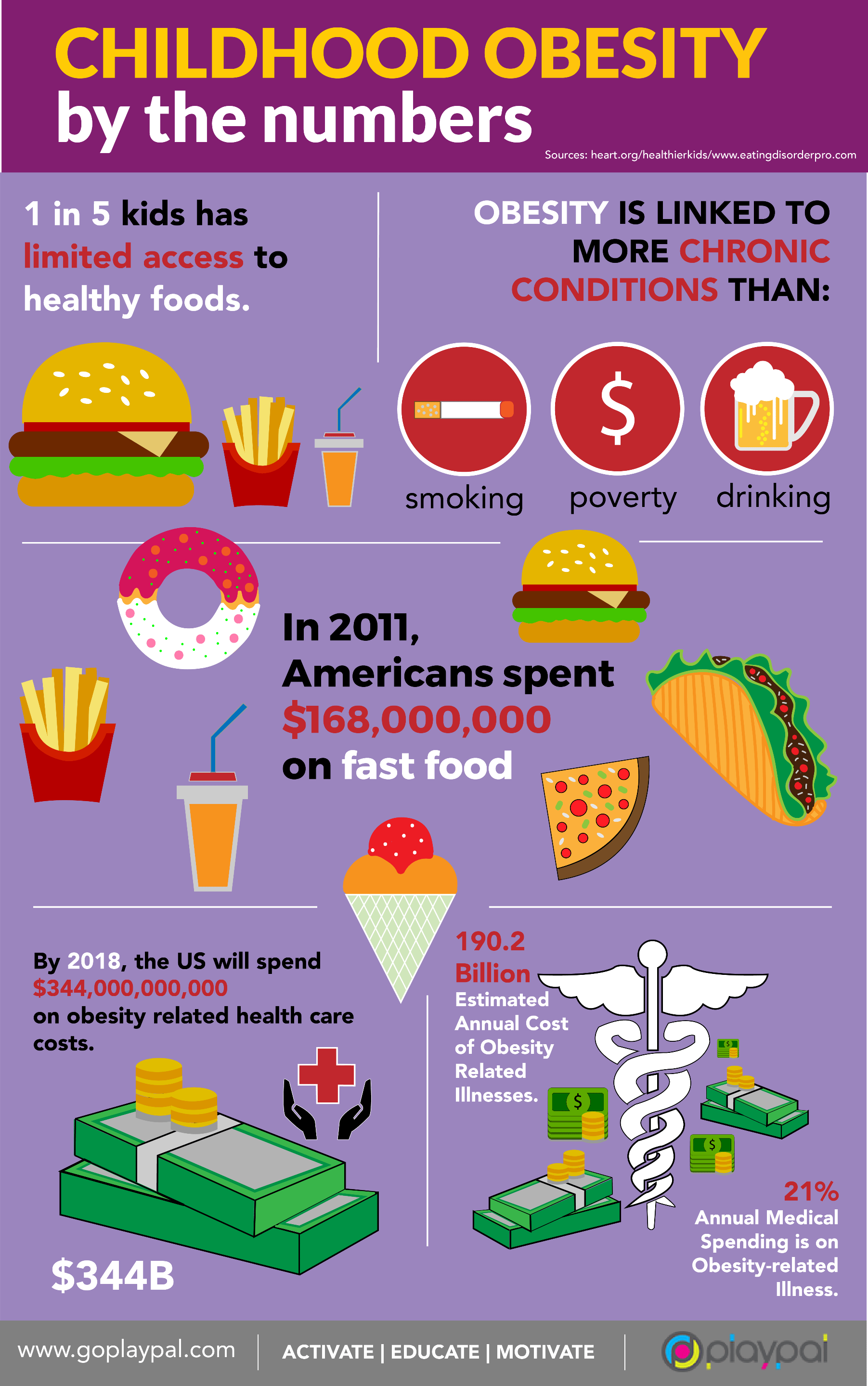 Childhood Obesity By The Numbers Childhood Obesity Educational Infographic Obesity