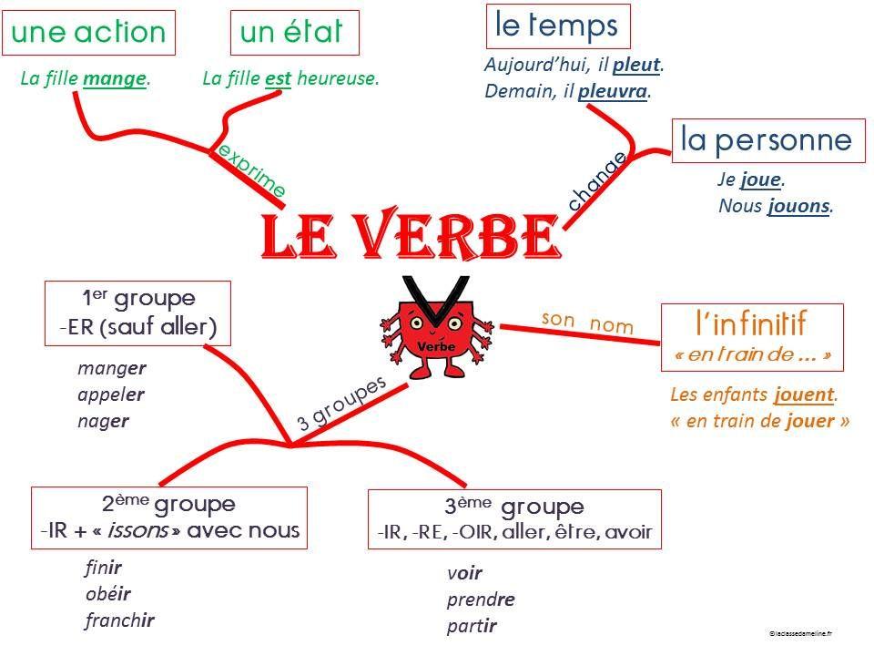 Carte Mentale Accord Du Verbe.Epingle Par Jereme Dewi Sur Dress French Classroom French