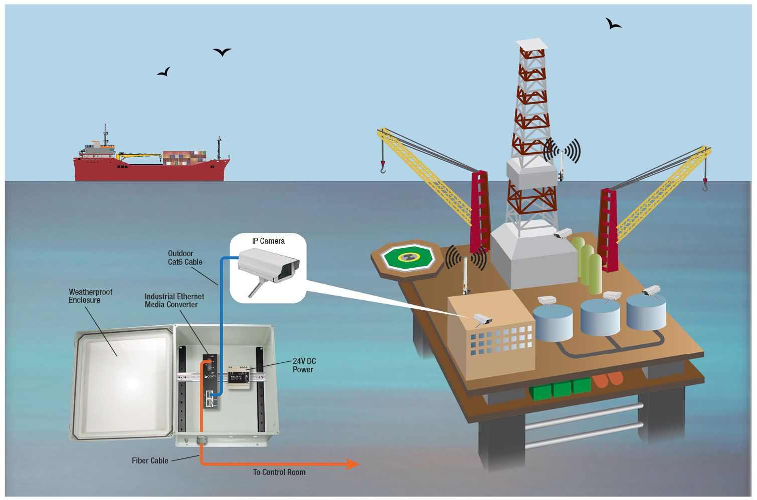 Print and post this Offshore Oil Platform Network Application (pdf