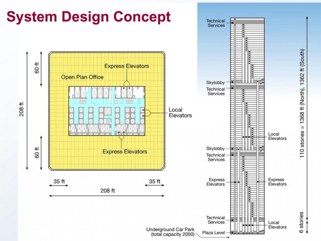 hight resolution of wtctower floorelevatorarrangment though the idea of the world trade center was first discussed in the early 1940s the parties involved in the plan from the