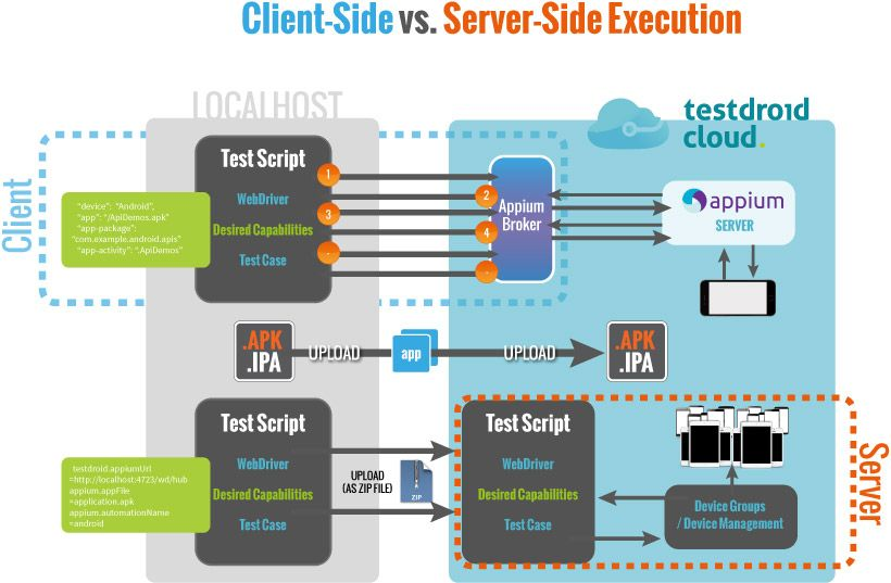 Learn the differences of Appium Server-side and Client-Side