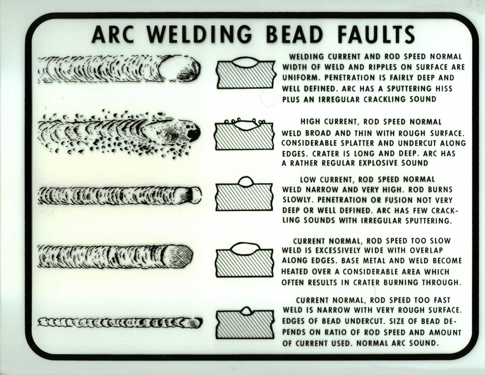 Weld Undercut Bing Images Welding Defects T Diagram