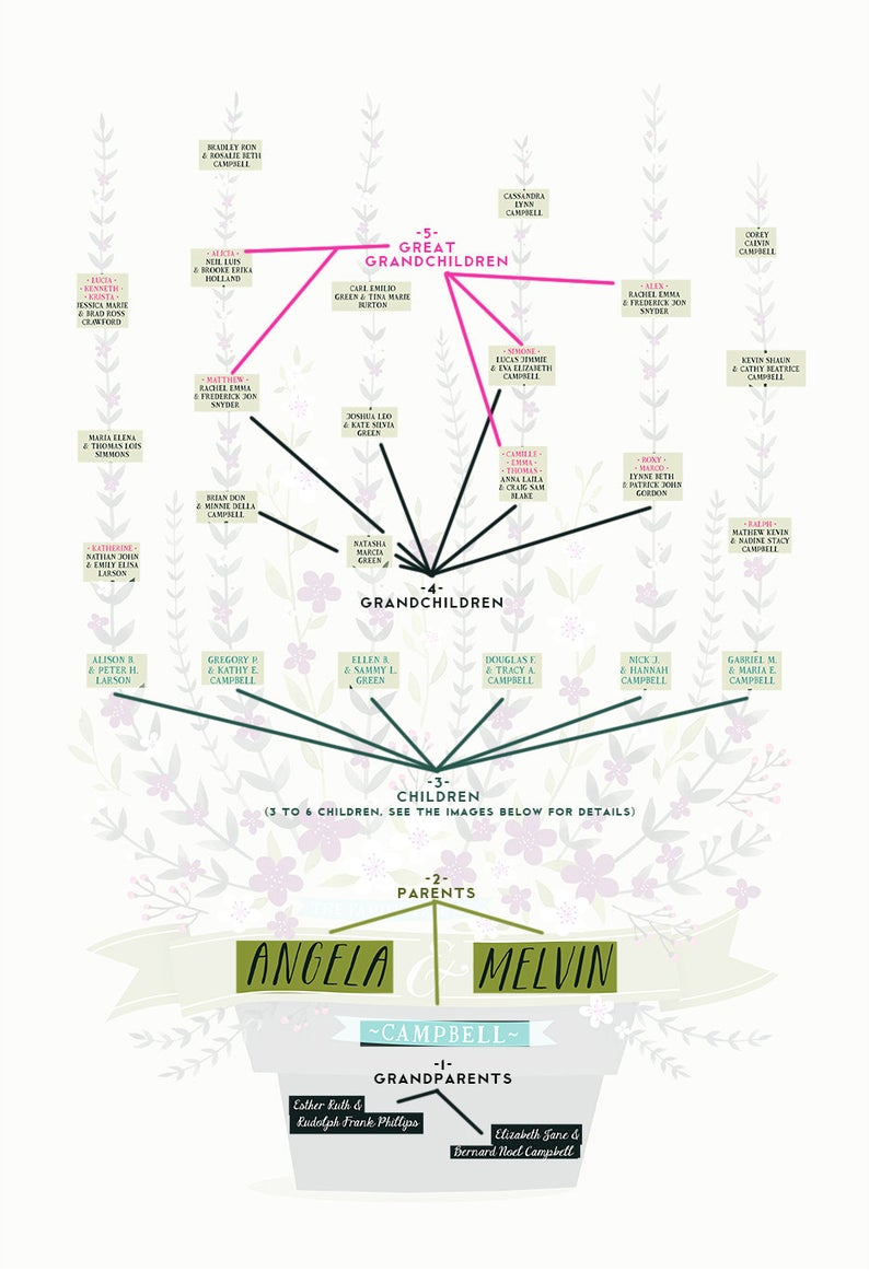 CLEMATIS Family Tree 5 generations PERSONALIZED 13x19