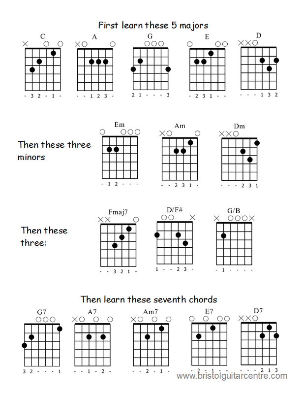 GuitarChordsBeginner  Guitar Chords Chart For Beginners