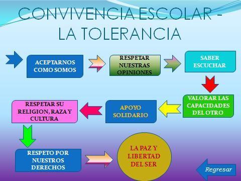 16 Noviembre recursos para la tolerancia | Frases-Citas ...