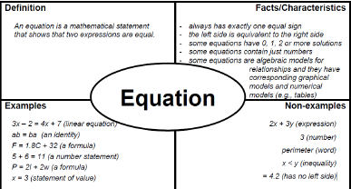 Frayer Model Template Ultimate Cheat Sheet 60 Templates Samples Template Sumo Literal Equations Math Vocabulary Math Words