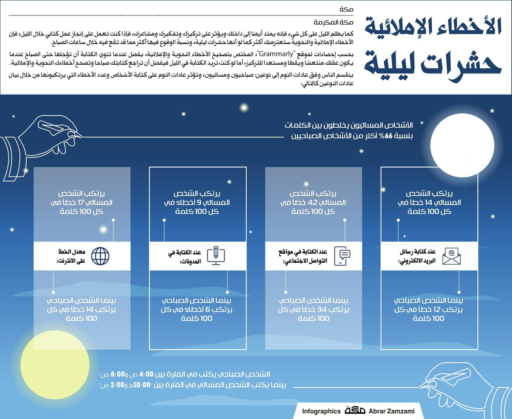 الأخطاء الإملائية حشرات ليلية صحيفة مكة انفوجرافيك قراءة Infographic Weather Screenshot Weather