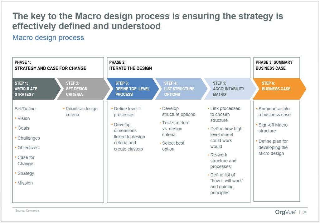 Organisation Design… Organisation Development
