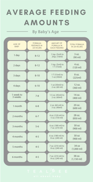 Baby S Second Month Sleep Schedule And Feeding Guidance Baby Eating Baby Eating Schedule Baby Sleep Schedule Charts