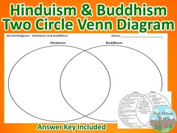 Hinduism and buddhism two circle venn diagram venn diagrams hinduism and buddhism two circle venn diagram ccuart Images