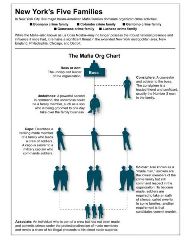 The Mafia Family Tree Fbi Flowchart Reveals Mobsters Arrested In
